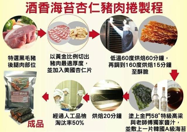 190830071酒香海苔杏仁豬肉捲